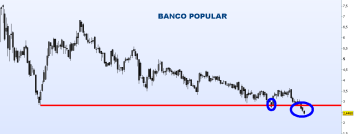 BANCO-POPULAR-16-ABRIL-2011-250x134% - El pesimo, tétrico y deteriorado aspecto gráfico-técnico del sector bancario español