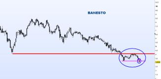 BANESTO-16-ABRIL-2012-250x140% - El pesimo, tétrico y deteriorado aspecto gráfico-técnico del sector bancario español