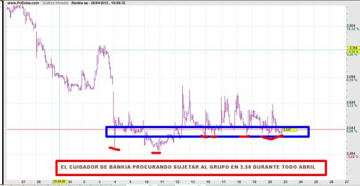 BANKIA-20-ABRIL-2012-510x264% - Cuidador de Bankia trabajando a destajo para sujetar al grupo en 2.50
