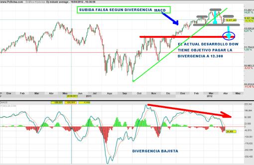 DOW-JONES-16-ABRIL-2012-510x331% - Dow Jones seguimos viendo falta de recorrido alcista  y si posibilidad técnica de mayor corrección