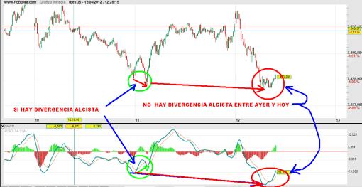 IBEX-12-abril-2012-510x263% - Mercado peligroso y mentiroso
