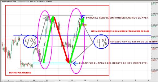IBEX-27-ABRIL-VOLATILIDAD-2012-510x265% - ¿Porque el IBEX ha hecho lo que ha hecho en un día como hoy?