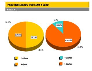 PARO-REGISTRADO-2-250x196% - Si el paro registrado en España fuera un activo estaría más alcista que APPLE