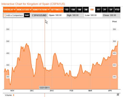 cds-espaNa-510x400% - cuidado hoy a los CDS de España antes, durante y despues de la colocación de Deuda de nuestro Tesoro