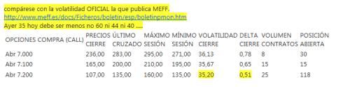 cierre-ayer-meff-opciones-atm-510x125% - Matización sobre el comentario del manejo de la Volatilidad por parte de Interdin