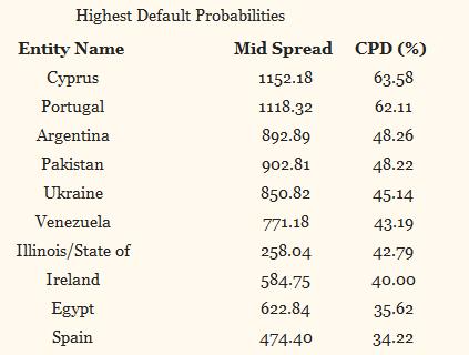 cma% - Droblo.com: CMA de ayer (paises con mayor riesgo de Default) España sigue en el décimo lugar
