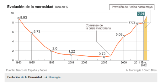 evolucion-de-la-morosidad-en-espaNa-510x265% - Evolucion de la morosidad en España