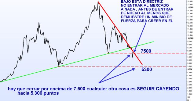 ibex-20-abril-mensual-2012-510x331% - Ibex en gráficos de cierre (lineal)  ya cerrará esta semana bajo los mínimos del 2009