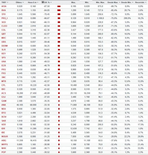 listado-empresas-que-pierden-mas-de-un-30-510x535% - Listado de empresas que pierden más de un 30% en los últimos seis meses