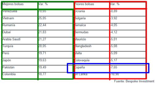 mejores-y-peores-bolsas-del-mundo-510x278% - Invertia.com: Mejores y peores Bolsas del mundo ahora mismo