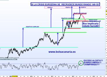 BUND-24-MAYO-2012-510x353% - Nos avisa el BUND de que los MERCADOS pueden haber encontrado apoyo técnico.