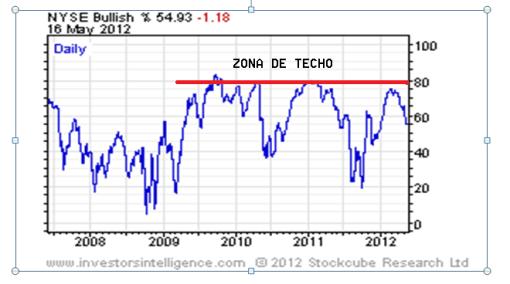 CONSENSO-16-MAYO-2012-510x284% - El consenso alcista en WALL ST. se ha girado por completo