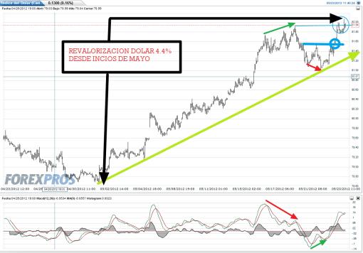 DOLAR-23-MAYO-2012-510x356% - El dólar rentabiliza nuestra incertidumbre