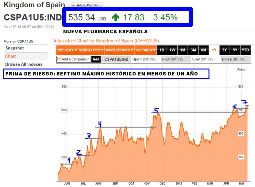 PRIMA-DE-RIESGO2-510x374% - Ayer batimos de nuevo nuestra plusmarca en PRIMA DE RIESGO