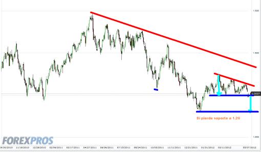 euro-7-mayo-2012-510x297% - EL Euro amenaza con bajar a 1.26