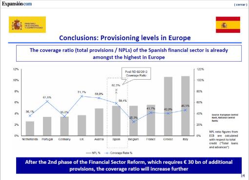 expansion-ratio-cobertura-510x368% - EXPANSION.COM: La primera opinión de Oliver Wyman sobre la banca española es positiva