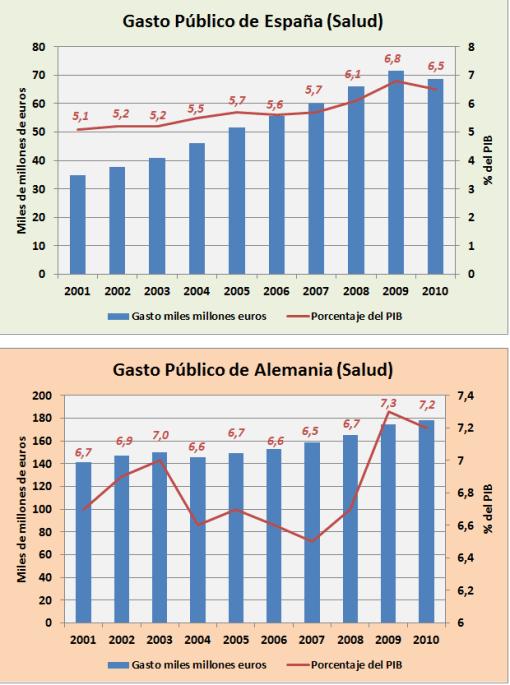 gasto-en-salud-espaNa-alemania-510x685% - Gasto Público  en salud y educación sobre PIB  entre España y Alemania