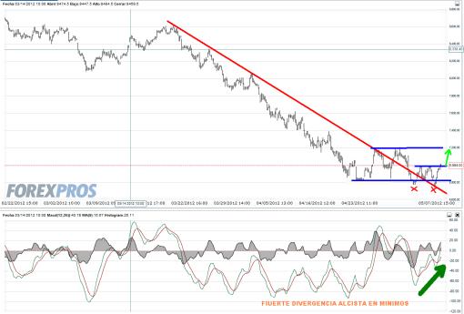 ibex-7-mayo-divergencia-2012-510x345% - Podríamos estar haciendo hoy el giro bueno
