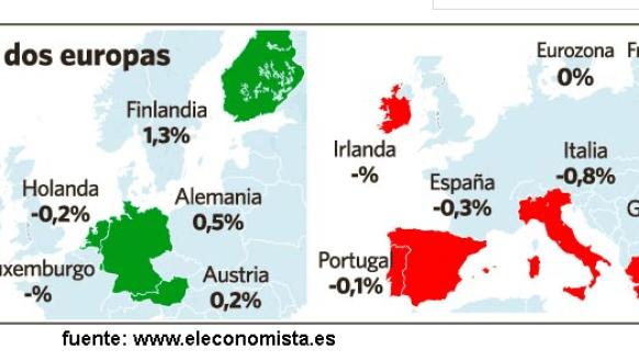 piibs-europa-510x233% - En Europa deben haber dos divisiones, PIB rico , PIB pobre.
