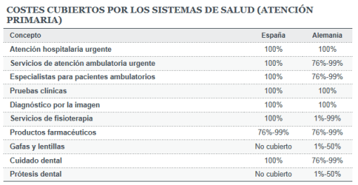 que-cubre-la-sanidad-en-espaNa-y-alemania-510x264% - Qué cubre el sistema sanitario Español y Alemán