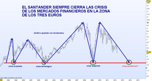 santander-20-abril-2012-510x272% - Las convertibles del Santander a 14 euros, una magnifica operación pero claro para el Banco solo.