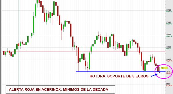 ACERINOX-ALERTA-ROJA-TOTAL-510x327% - Alerta roja: ACERINOX se puede hundir