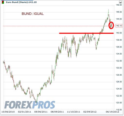BUND-TRAS-GRECIA-510x476% - A los principales mercados financieros el resultado electoral griego favorable a la continuidad en la Eurozona; se la bufaron.