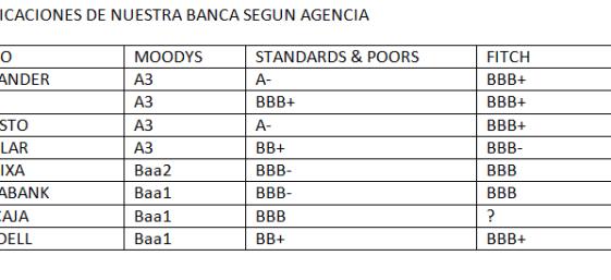 CALIFICACION-BANCARIA-POR-AGENCIAS-510x185% - Calificaciones según Agencia de Rating de nuestros principales Bancos