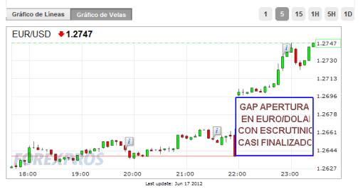 EURO-18-JUNIO-510x266% - ELECCIONES GRIEGAS: GANA LA RAZON