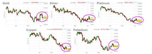 METALES-8-JUNIO-2012-510x184% - Lo del Oro no es una excepción en el sector metales es la norma