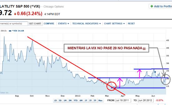 VIX-27-JUNIO-2012-510x282% - Mientras la VIX no pase de 20 no pasa nada