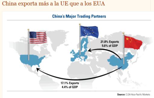 china-exporta-mas-a-europa-que-a-eeuu-510x325% - Europa importa más de China que EE.UU