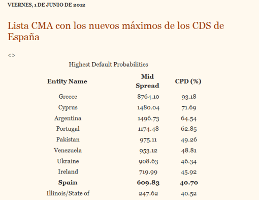cma-510x393% - Droblo.com: CMA de hoy: España ya es la novena con más probabilidad de presentar Default