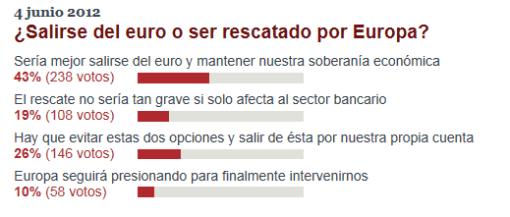 encuesta-invertia-euro-y-rescate-510x217% - Encuestas de Invertia.com: Salir del euro o ser rescatado por la  UE