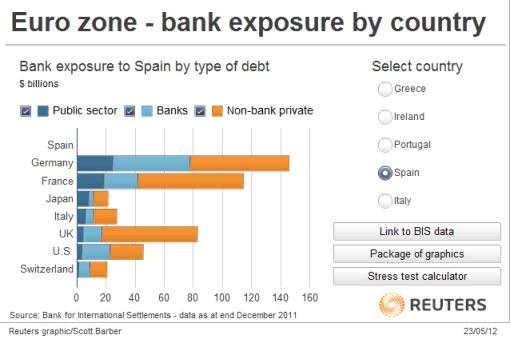 exposicion-a-la-deuda-espaNola-510x347% - Paises más expuestos a la Deuda Española