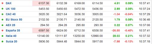 indices-europa-forexpros-510x147% - Indices bursátiles europeos en tiempo real