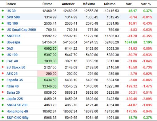 indices-mundiales-FOREXPROS-510x394% - Indices mundiales en tiempo real
