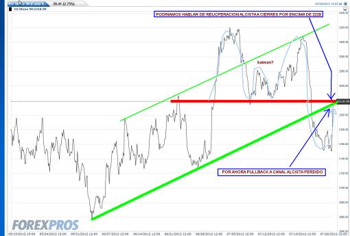 EURO-STOXX-26-JULIO-2012-510x345% - El Euro Stoxx también acusó positivamente el efecto Draghi