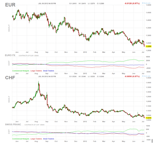 EURO-Y-FRANCO-SUIZO-MINIMOS-FRENTE-A-DOLAR-510x477% - Euro y Franco Suizo en mínimos anuales con respecto a un  Dólar en máximos