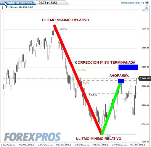 EUROSTOXX-30-JULIO-2012-510x497% - La renta variable sube si, pero cuidado a cómo lo hace cada índice  con respecto a Fibonacci