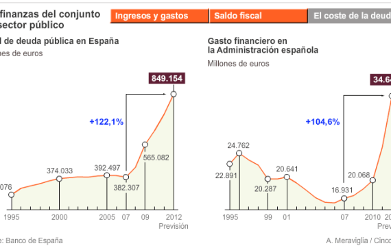 NIVEL-DE-DEUDA-Y-GASTO-FINANCIERO-DE-A.P.-510x269% - evolución de la gráfica de la Deuda Pública y del Gasto Financiero en la Administración Pública