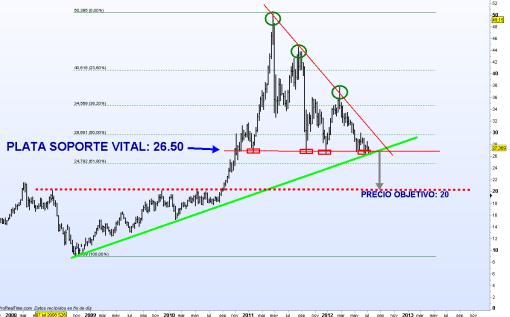 PLATA-13-JULIO-2012-510x317% - Los claros soportes vitales del Oro y la Plata