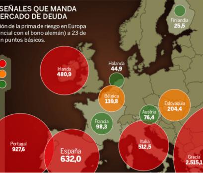 PRIMAS-EUROPEAS-FUENTE-EXPANSION-510x351% - ¿Pedimos el Rescate hoy, el viernes  o el lunes a primera hora?