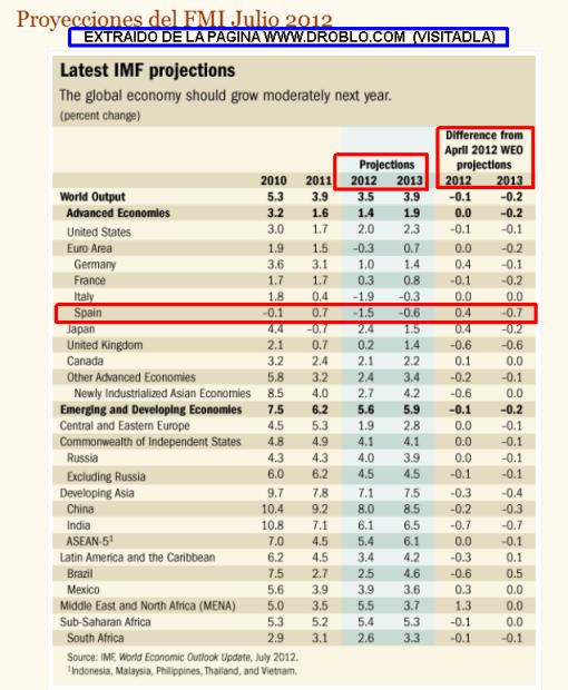 TABLA-JULIO-PROYECCIONES-FMI-510x620% - Tabla de últimas proyecciones del F.M.I,