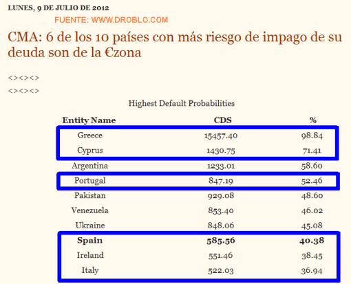 ULTIMA-LISTA-CMA-FUENTE-DROBLO-COM-510x413% - España lo hace mal y Europa peor, las pruebas son irrefutables