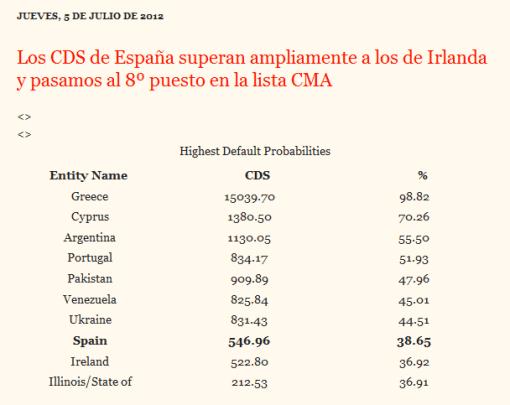 cma-510x405% - Alerta CMA , España pasa a ser el 8º pais con mayor probabilidad de Default del mundo