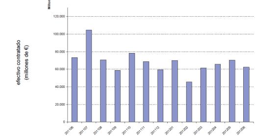 efectivo-contratado-en-bolsa-espaNola-ultimo-aNo-510x279% - Evolución del efectivo contratado en Bolsa último año completo