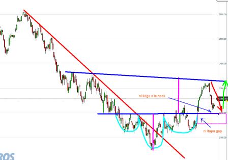 eurostoxx-10-julio-2012-250x191% - El Futuro Euro Stoxx debería tapar el gap