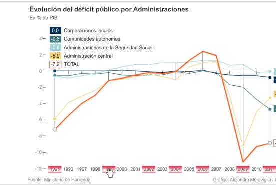 grafica-evolutiva-del-Deficit-de-la-AAPP-cincodias-510x265% - Gráfica evolutiva del Déficit de las AAPP
