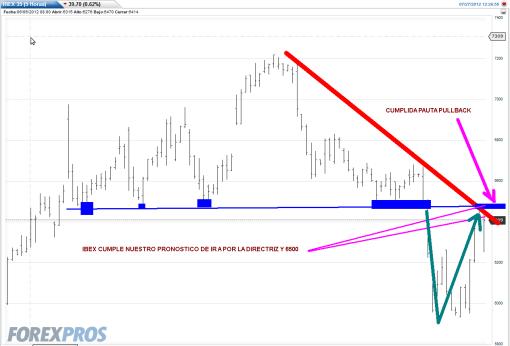 ibex-27-julio-intra-20121-510x346% - Ibex cumple nuestro pronóstico pese a Bundesbank y EPA